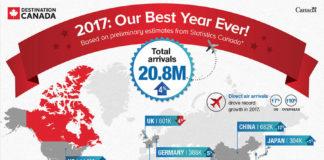 Canadá: ¡Rompiendo récords!